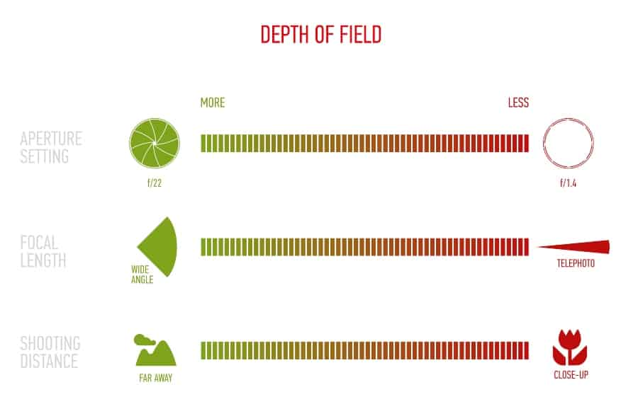 focal length and depth of field